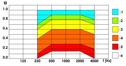 wykres panel akustyczny